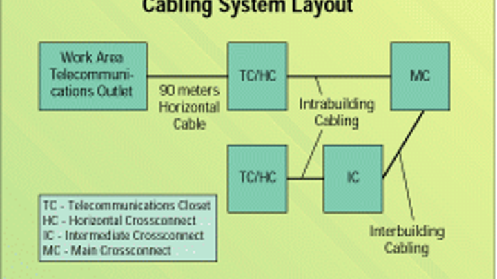 Excellent Designing A Structured Cabling System For Voice And Data Cabling Wiring Cloud Gufailluminateatxorg