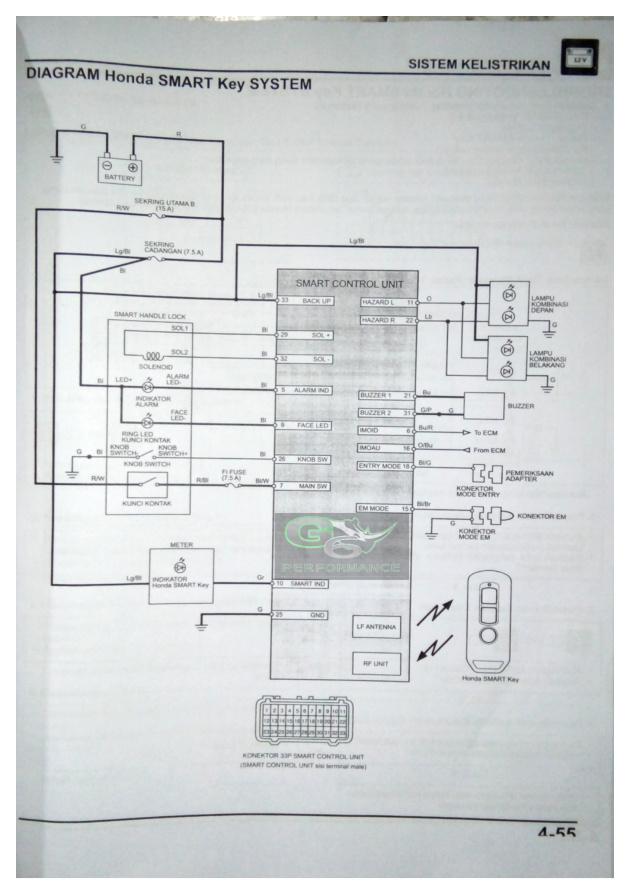 Brilliant Electric Wiring System Diagram Honda New Pcx 150 2018 Gisixs Blog Wiring Cloud Biosomenaidewilluminateatxorg