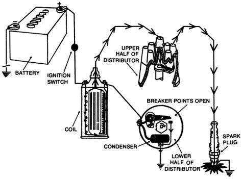 [XOTG_4463]  NX_3932] Ignition Wiring Diagram On Ignition Coil Wiring Diagram Points  Wiring Diagram | Breaker Point Ignition Wiring Diagram |  | Sieg Viewor Kapemie Mohammedshrine Librar Wiring 101