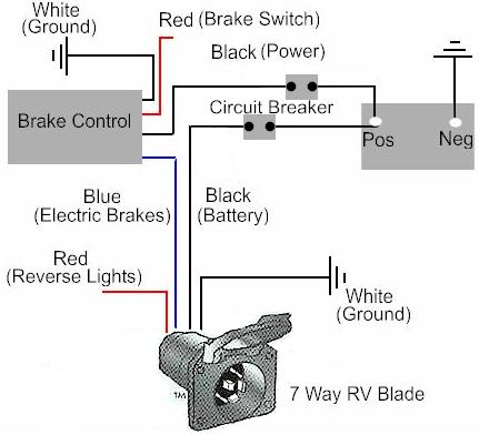 Astonishing How To Install A Electric Trailer Brake Controller On A Tow Vehicle Wiring Cloud Overrenstrafr09Org