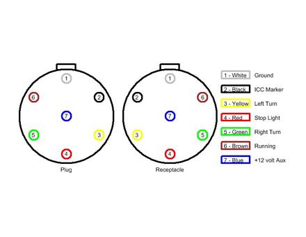 St 0067 Way Round Trailer Plug Wiring Diagram Furthermore 7 Wire Trailer