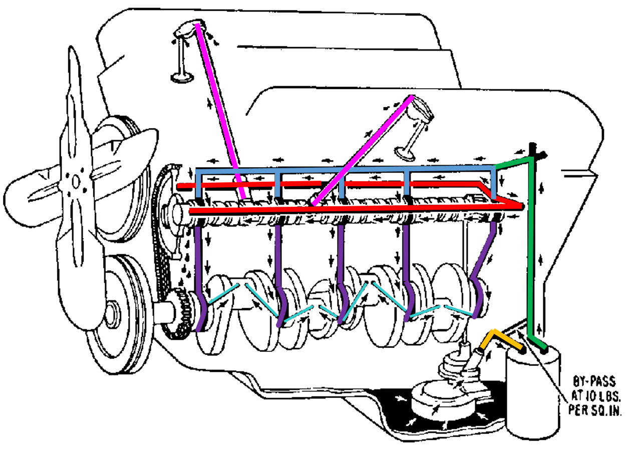 ly_6326] chevy 350 oil flow diagram schematic wiring  vulg aidew illuminateatx librar wiring 101