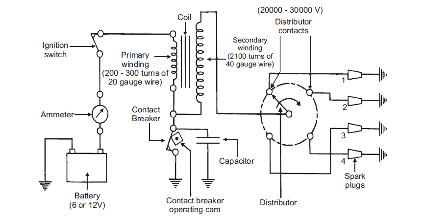 Awesome Points Ignition System Wiring Diagram Auto Electrical Wiring Diagram Wiring Cloud Rdonaheevemohammedshrineorg