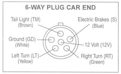Sensational Six Way Trailer Plug Wiring Diagram Basic Electronics Wiring Diagram Wiring Cloud Faunaidewilluminateatxorg
