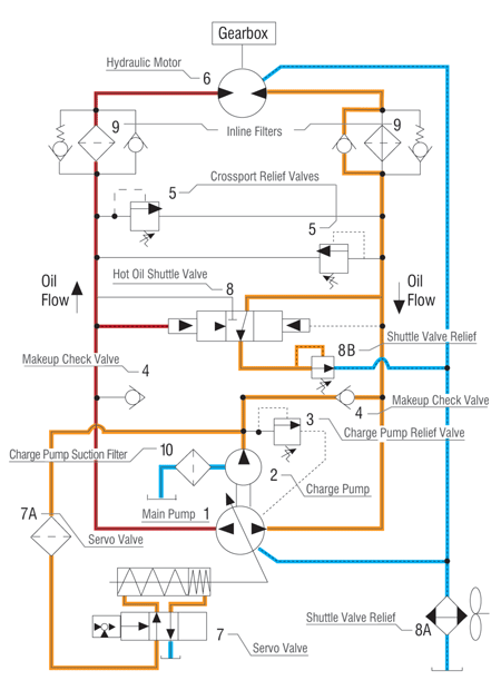 Tremendous Understanding And Troubleshooting Hydrostatic Systems Wiring Cloud Hemtshollocom