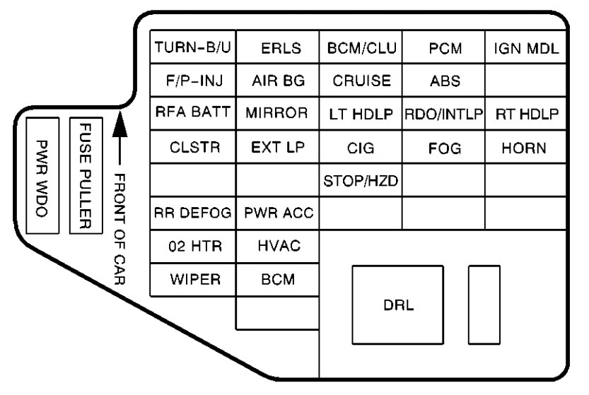 Surprising Fuse Box For Chevy Cavalier Wiring Diagram Data Wiring Cloud Rometaidewilluminateatxorg