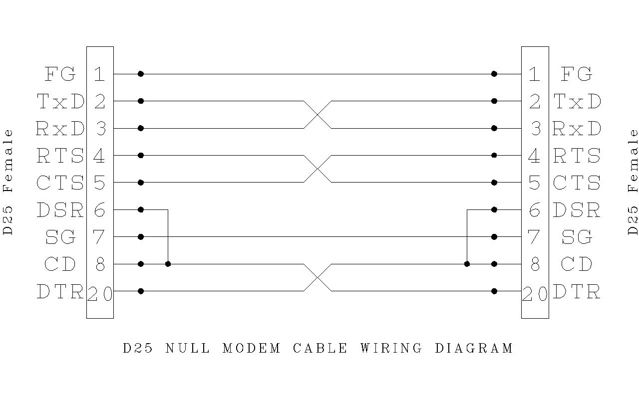 Admirable Null Modem Wiring Diagram Wiring Diagram Wiring Cloud Licukaidewilluminateatxorg