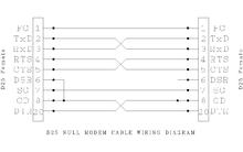 Pleasant Null Modem Wiring Diagram Wiring Diagram Data Wiring Cloud Licukaidewilluminateatxorg