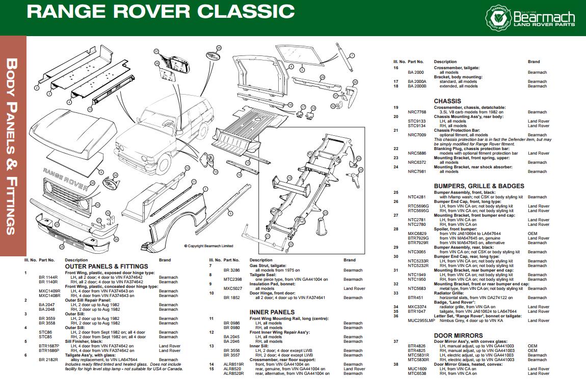 Excellent Wiring Diagram Range Rover Classic Wiring Diagram Wiring Cloud Hemtegremohammedshrineorg