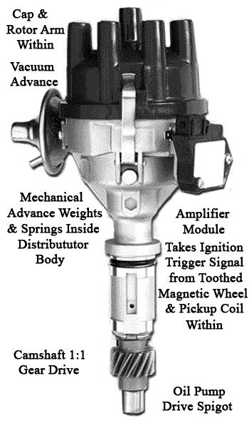 [SCHEMATICS_4PO]  BR_6670] V8 Distributors Ignition Wiring Free Diagram | Rover V8 Ignition Wiring Diagram |  | Oupli Proe Mohammedshrine Librar Wiring 101