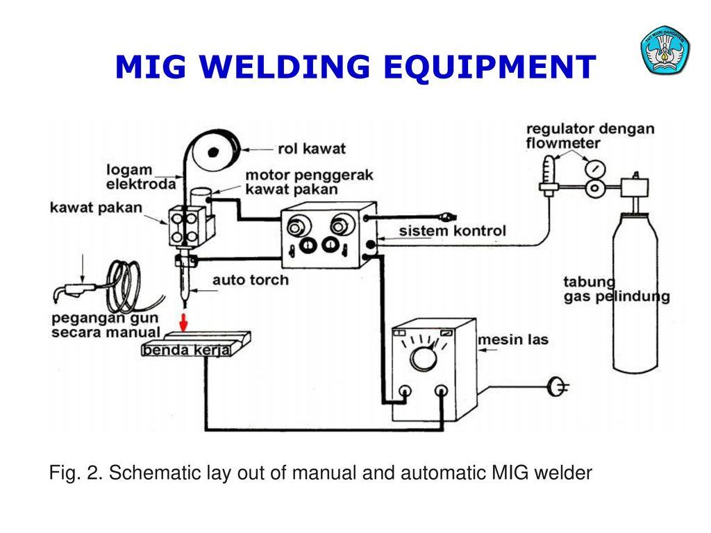 OS_5863] Mig Welding Machine Diagram Wiring DiagramInrebe Vulg Sarc Bocep Mohammedshrine Librar Wiring 101