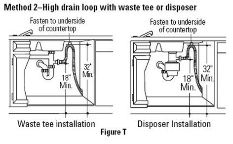 Swell The Most Common Dishwasher Installation Defect Home Improvement Wiring Cloud Inklaidewilluminateatxorg