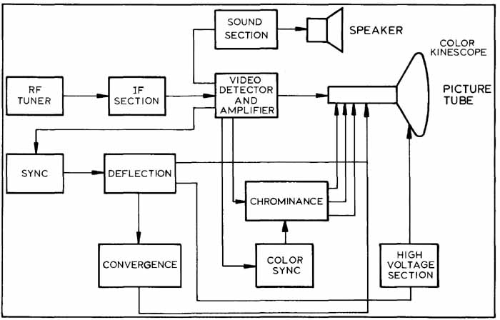 Astounding Block Diagram Drawing Images Basic Electronics Wiring Diagram Wiring Cloud Filiciilluminateatxorg
