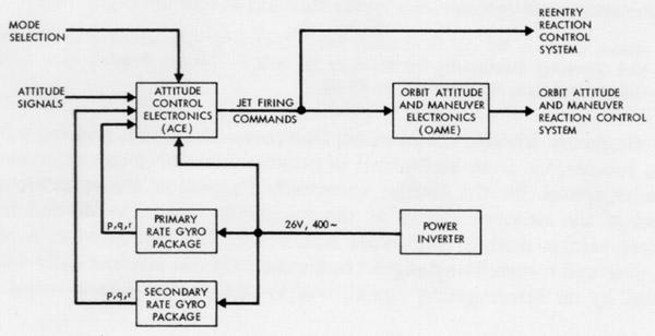 Admirable Functional Block Diagram Wikipedia Wiring Cloud Rdonaheevemohammedshrineorg