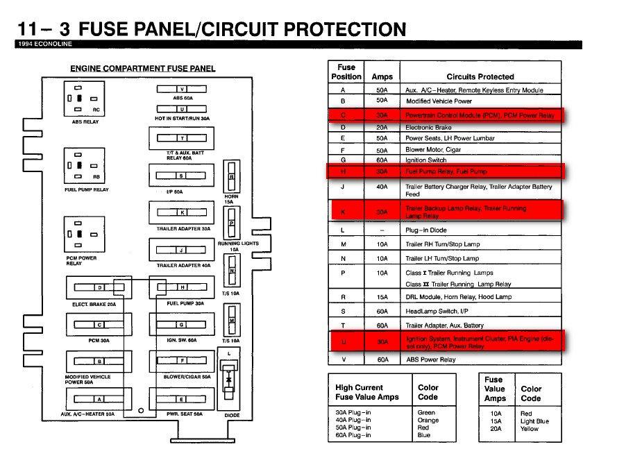 Astounding 1994 Ford E350 Fuse Box Diagram Online Wiring Diagram Wiring Cloud Faunaidewilluminateatxorg