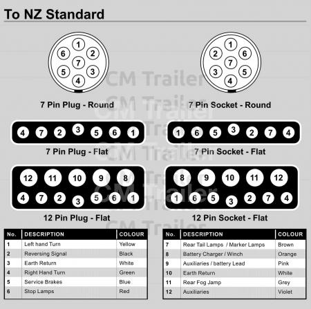 Astounding Typical Trailer Wiring Diagram Cm Trailer Parts New Zealand Wiring Cloud Picalendutblikvittorg