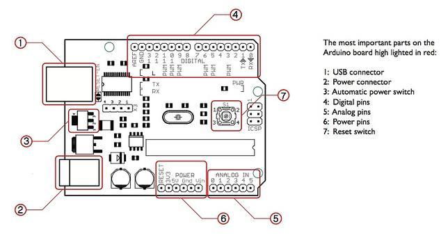 Swell Arduino Uno Diagram To Wire Wiring Diagram B2 Wiring Cloud Eachirenstrafr09Org