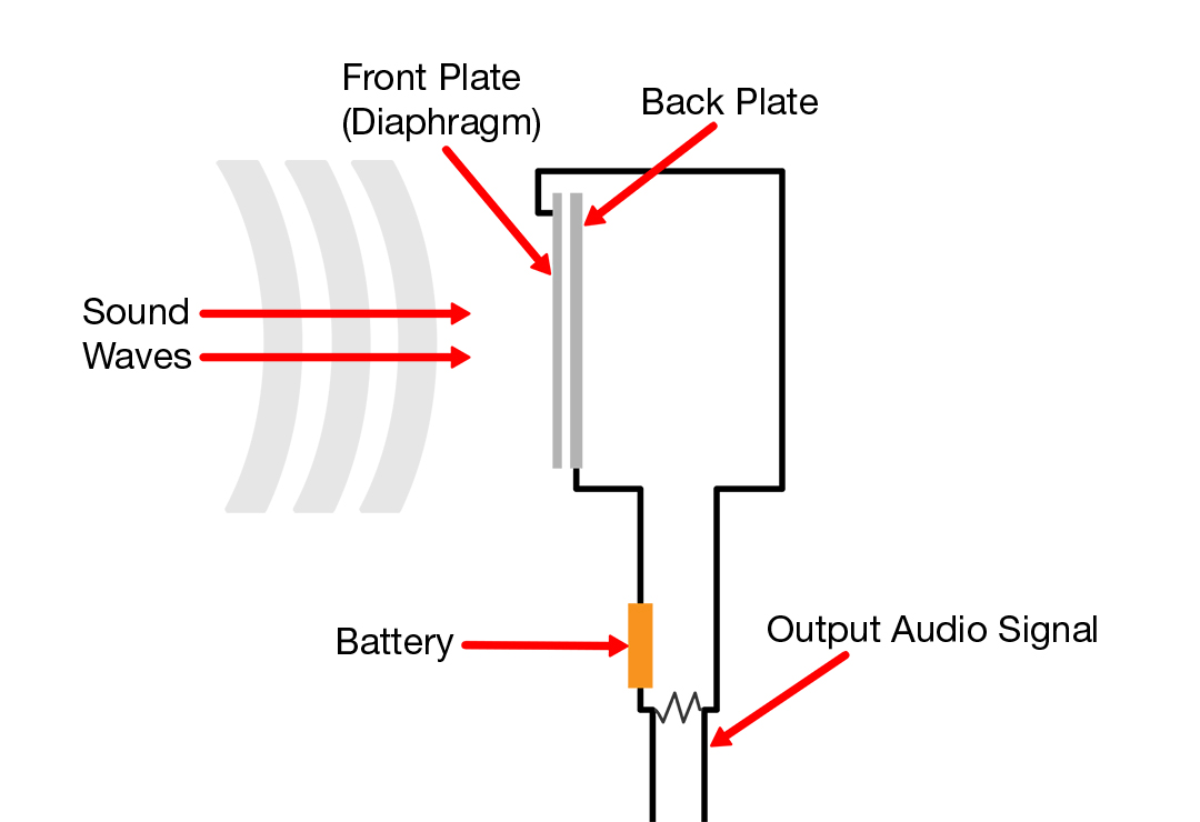 Marvelous How Condenser Microphones Work Positive Feedback Wiring Cloud Dulfrecoveryedborg