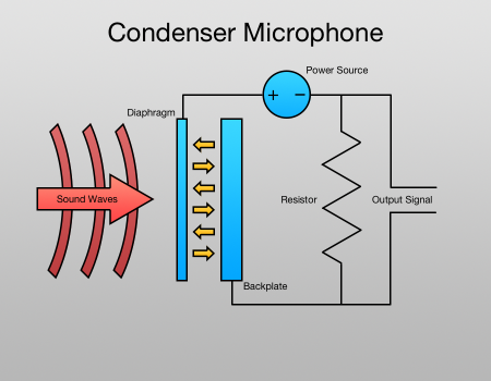 Magnificent Microphone Types Amp Blog Wiring Cloud Dulfrecoveryedborg