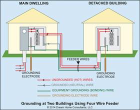 [ZSVE_7041]  MK_4161] Wire Sub Panel Wiring Diagrams Download Diagram | Detached Garage Sub Panel Wiring |  | Unde Itive Icaen Jitt Hapolo Phae Mohammedshrine Librar Wiring 101