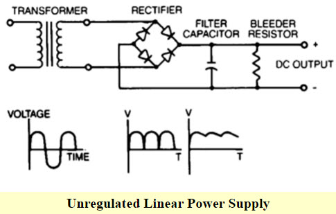 Swell Figure 4 A Simple Block Diagram Of Regulated Dc Power Supply Basic Wiring Cloud Filiciilluminateatxorg