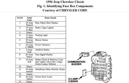 Brilliant Fuse Box On Jeep Cherokee Wiring Diagram Wiring Cloud Monangrecoveryedborg