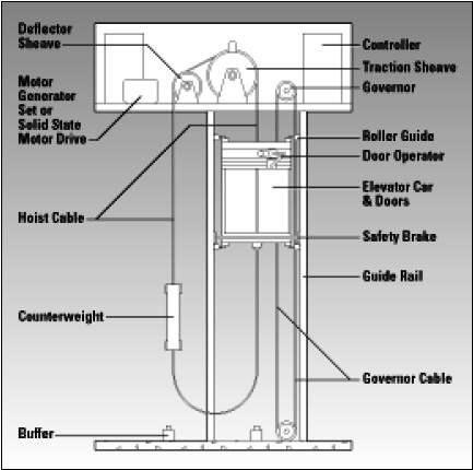 Super Mechanical Elevator Diagram Google Zoeken Dumbwaiter Diagram Wiring Cloud Counpengheilarigresichrocarnosporgarnagrebsunhorelemohammedshrineorg