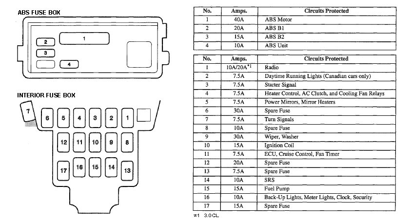 fuse box 1997 acura cl - data wiring diagram just-pipe-a -  just-pipe-a.vivarelliauto.it  vivarelliauto.it