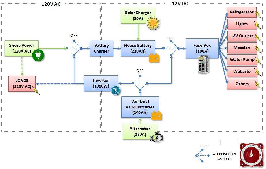 camper van wiring diagram sc 0569  ford transit wiring diagram photo album diagrams download vw camper van wiring diagram ford transit wiring diagram photo album