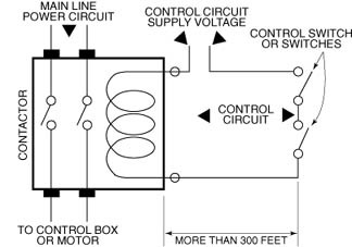 Wiring A Contactor Coil - B Bodies Wiring Diagram -  powers-poles.ajingemut.decorresine.itWiring Diagram Resource