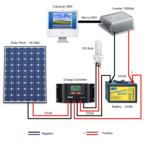 Ah 6508 Solar Panels To Batteries Together With 3 Wire 220v