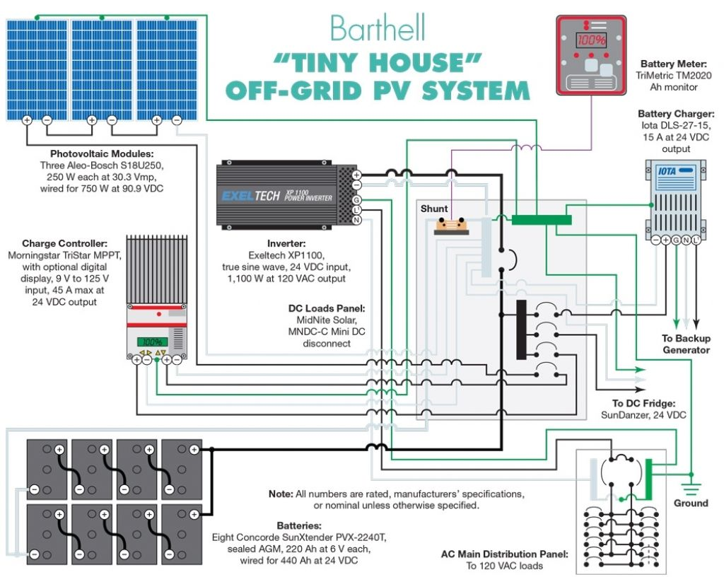 Swell Electrical Wiring Of A House With Solar Panel General Wiring Wiring Cloud Vieworaidewilluminateatxorg