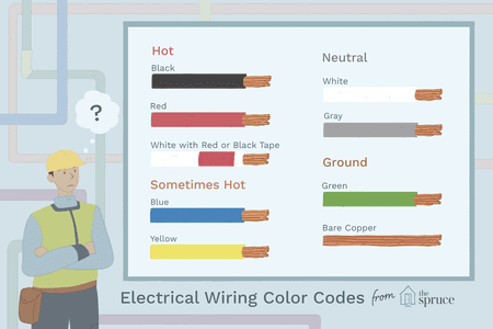 Astonishing Electrical Wiring Color Coding System Wiring Cloud Genionhyedimohammedshrineorg