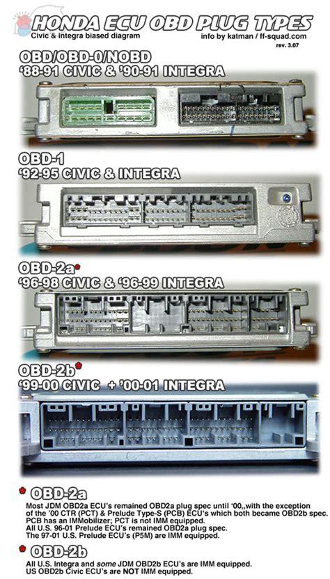 Honda Obd2a Wiring Diagram - Wiring Diagram