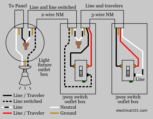 Magnificent 3 Way Switch Wiring Electrical 101 Wiring Cloud Hemtegremohammedshrineorg