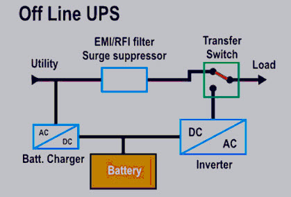Pleasant Types Of Uninterruptible Power Supply Devices With Working Wiring Cloud Faunaidewilluminateatxorg