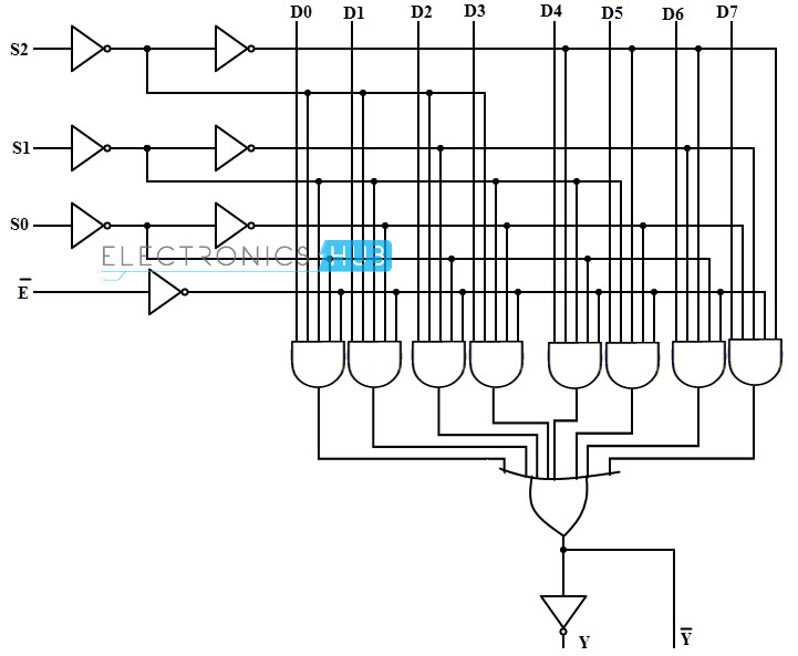 Outstanding Multiplexer Logic Diagram And Truth Table Wiring Diagram Wiring Cloud Rdonaheevemohammedshrineorg