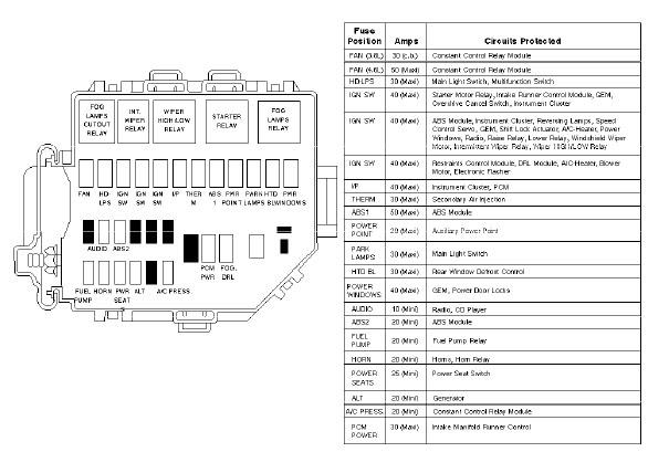 Stupendous 1998 Mustang Fuse Panel Diagram Wiring Diagram M6 Wiring Cloud Rdonaheevemohammedshrineorg