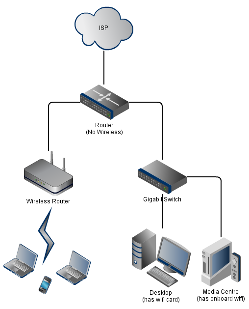 [DVZP_7254]   DZ_2482] Typical Home Network Diagram Download Diagram | Wireless Network Wiring Diagram |  | Spoat Jebrp Proe Hendil Mohammedshrine Librar Wiring 101