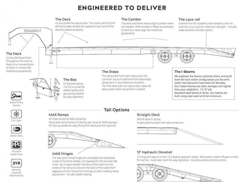 lh1530 texas bragg trailer wiring diagram download diagram