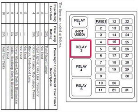 [GJFJ_338]  SW_3285] Ford F 250 Fuse Diagram On Location Of Horn Relay On 2004 Ford F  250 Wiring Diagram   2000 Ford F350 Diesel Fuse Diagram      Strai Aidew Illuminateatx Librar Wiring 101