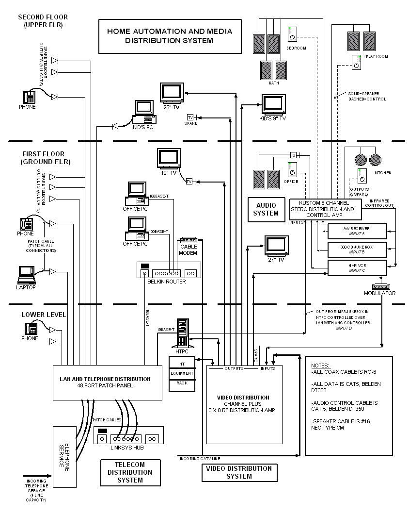 Remarkable Structured Cabling And Media Distribution Diagram Riser Wiring Cloud Itislusmarecoveryedborg