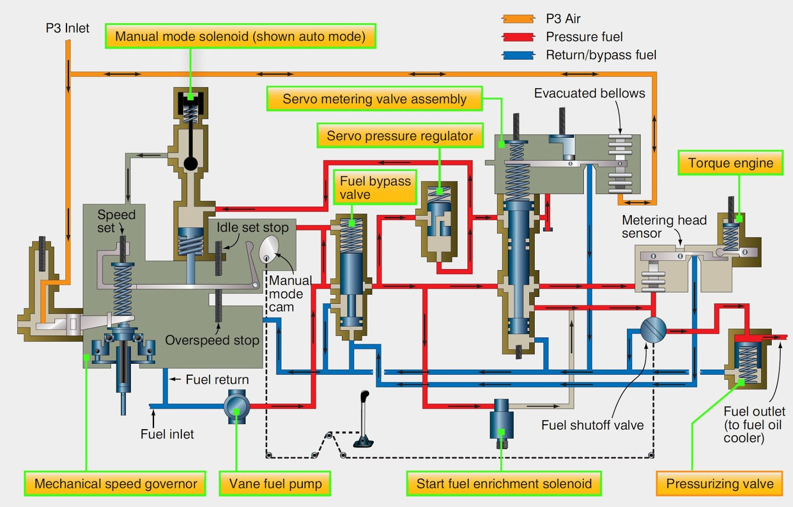 Brilliant Aircraft Systems Aircraft Turbine Engine Fuel System Requirements Wiring Cloud Rometaidewilluminateatxorg