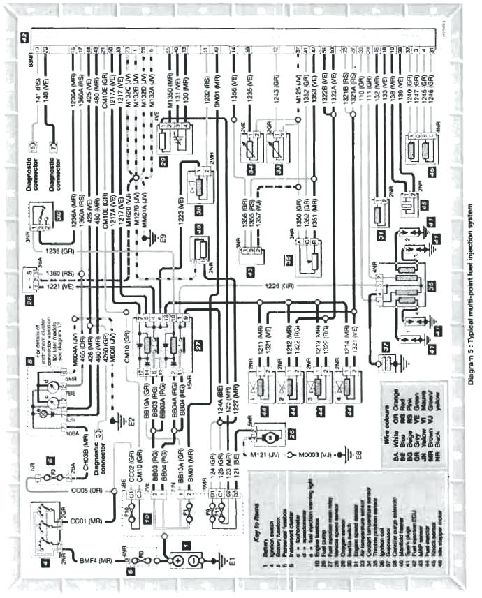 Stupendous Peugeot 308 Wiring Diagram Download R Home Improvement Shows On Wiring Cloud Ittabpendurdonanfuldomelitekicepsianuembamohammedshrineorg