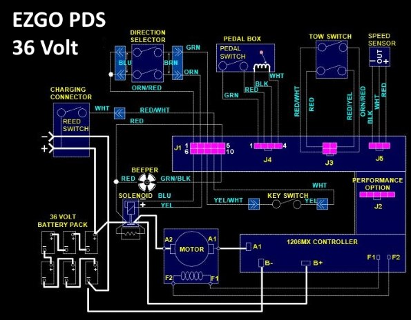Outstanding Ezgo Pds Solenoid Wiring Diagram To Solve Problems With Cart Wiring Cloud Hemtshollocom