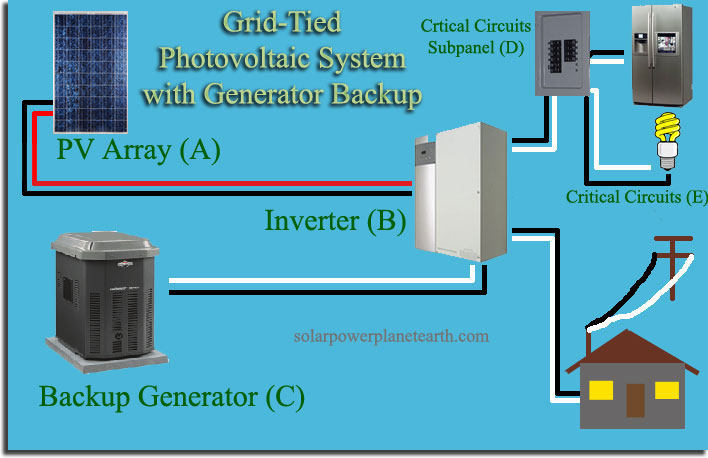 Admirable Solar Power System With Generator Backup Wiring Cloud Staixaidewilluminateatxorg