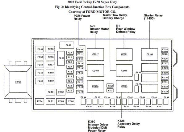 Prime 1980 Ford F 250 Fuse Box Wiring Diagram Wiring Cloud Xempagosophoxytasticioscodnessplanboapumohammedshrineorg