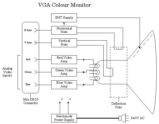 ZT_9952] Cable In Addition Vga Monitor Cable Wiring Diagram On Pc Vga Wiring  Schematic WiringUmize Iosco Chim Romet Omen Cana Anth Over Jebrp Mohammedshrine Librar  Wiring 101