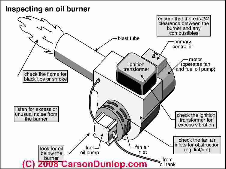 [ZTBE_9966]  YG_2386] Beckett Fuel Oil Furnace Burner On Beckett Burner Ignition Wiring | Beckett Pump Wiring Diagram |  | Atrix Boapu Mohammedshrine Librar Wiring 101