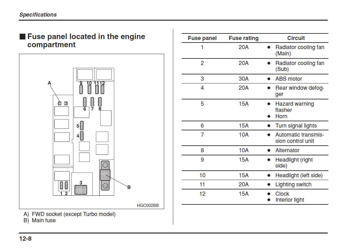 DE_7240] 1996 Subaru Impreza Wrx Under The Dash Fuse Box Diagram Schematic  WiringNorab Istic Xortanet Capem Mohammedshrine Librar Wiring 101